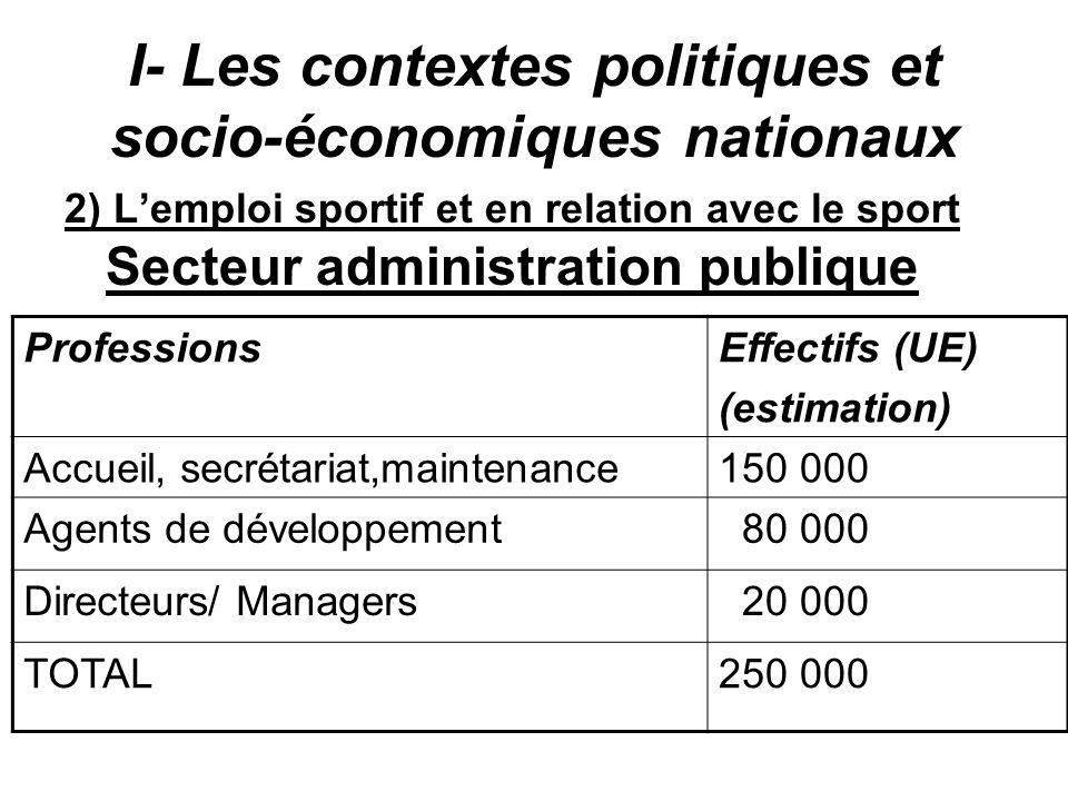 I- Les contextes politiques et socio-économiques nationaux 2) Lemploi sportif et en relation avec le sport Secteur administration publique Professions
