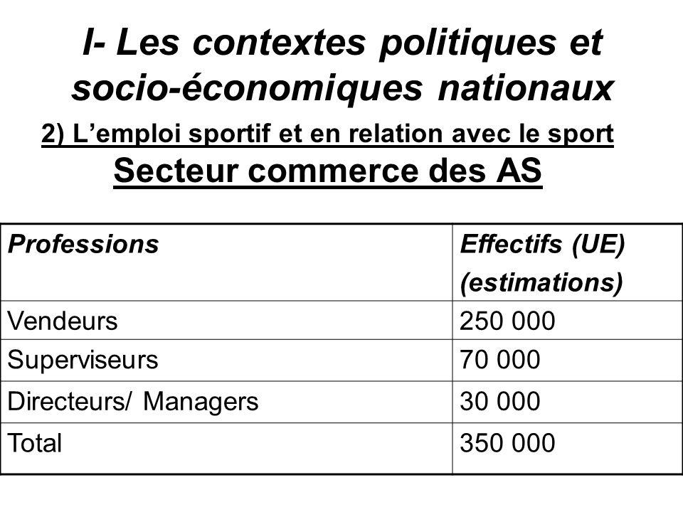 I- Les contextes politiques et socio-économiques nationaux 2) Lemploi sportif et en relation avec le sport Secteur commerce des AS ProfessionsEffectif