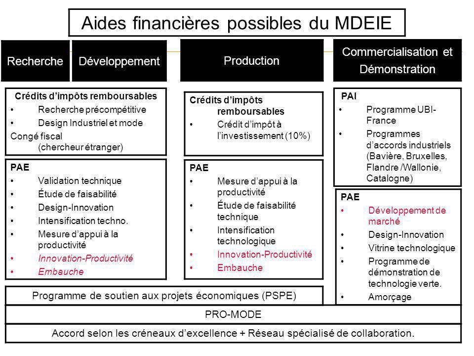 Recherche Aides financières possibles du MDEIE Développement Production Commercialisation et Démonstration Crédits dimpôts remboursables Recherche pré