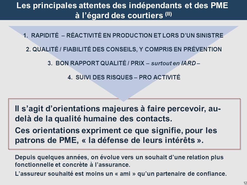 12 Les principales attentes des indépendants et des PME à légard des courtiers (II) 1.RAPIDITÉ – RÉACTIVITÉ EN PRODUCTION ET LORS DUN SINISTRE 2.