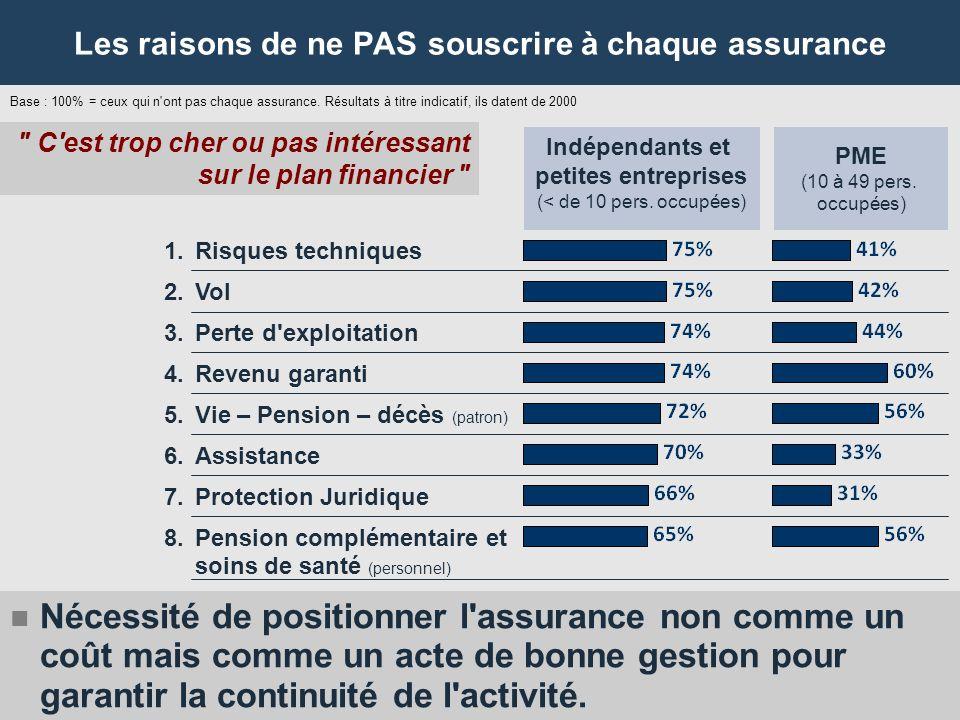 16 Les raisons de ne PAS souscrire à chaque assurance Base : 100% = ceux qui n ont pas chaque assurance.
