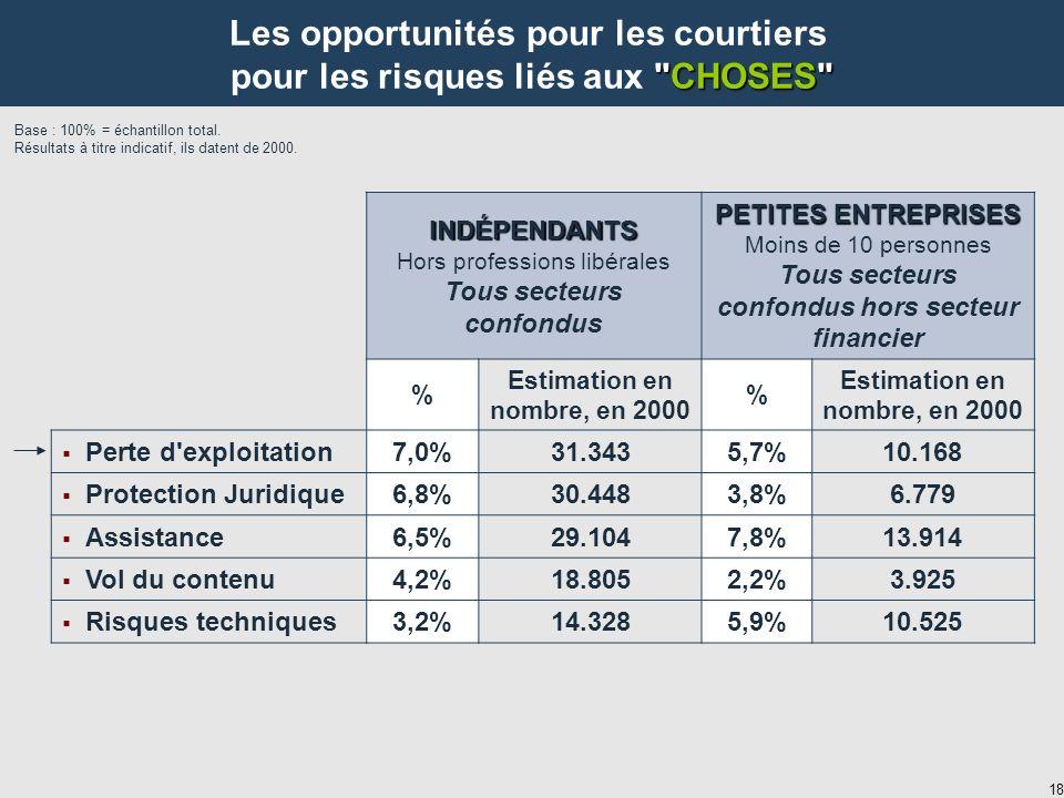18 INDÉPENDANTS Hors professions libérales Tous secteurs confondus PETITES ENTREPRISES Moins de 10 personnes Tous secteurs confondus hors secteur financier % Estimation en nombre, en 2000 % Perte d exploitation7,0%31.3435,7%10.168 Protection Juridique6,8%30.4483,8%6.779 Assistance6,5%29.1047,8%13.914 Vol du contenu4,2%18.8052,2%3.925 Risques techniques3,2%14.3285,9%10.525 Base : 100% = échantillon total.