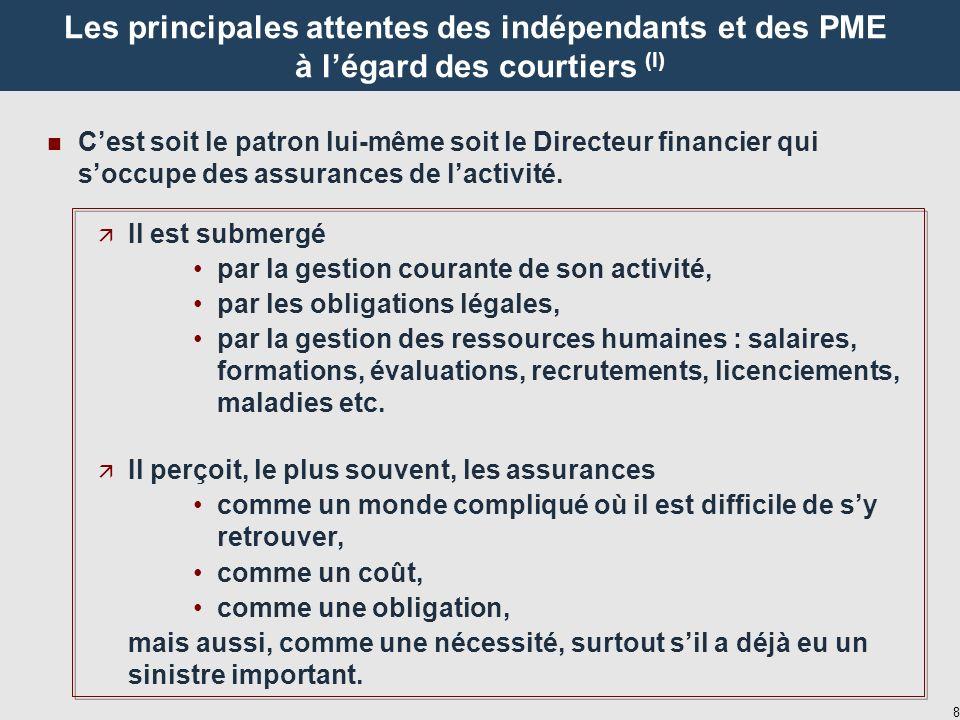 8 Les principales attentes des indépendants et des PME à légard des courtiers (I) n Cest soit le patron lui-même soit le Directeur financier qui soccupe des assurances de lactivité.