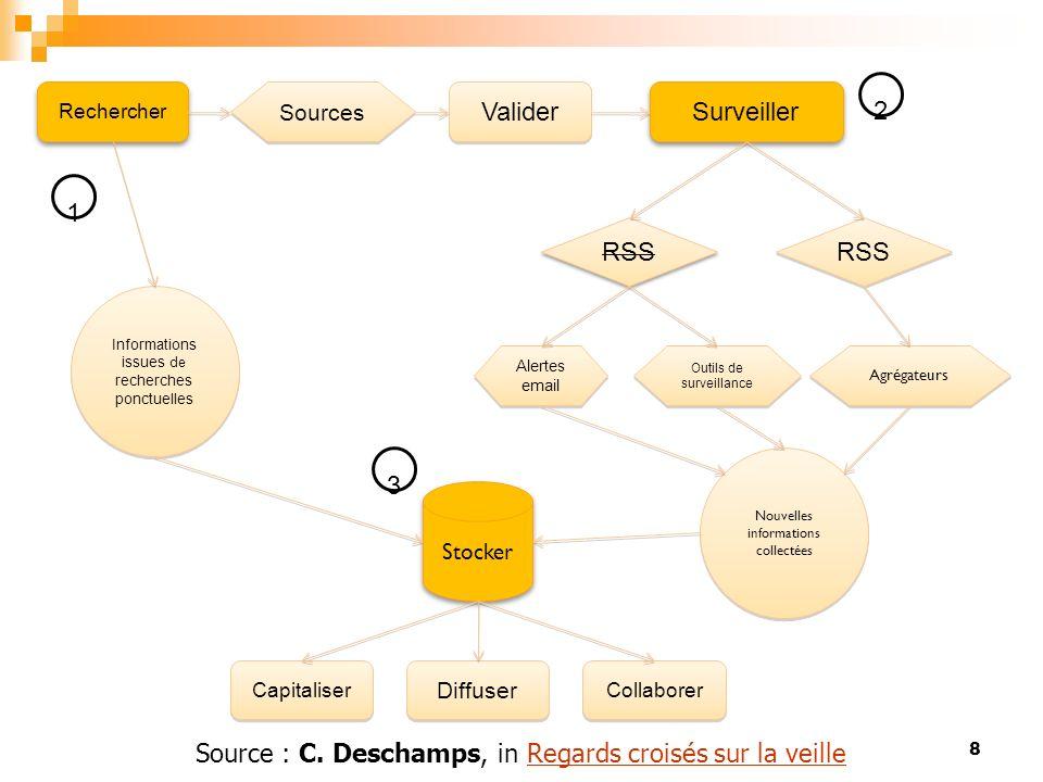 Rechercher Valider Surveiller RSS Alertes email Outils de surveillance Agrégateurs Nouvelles informations collectées Stocker Capitaliser Diffuser Coll