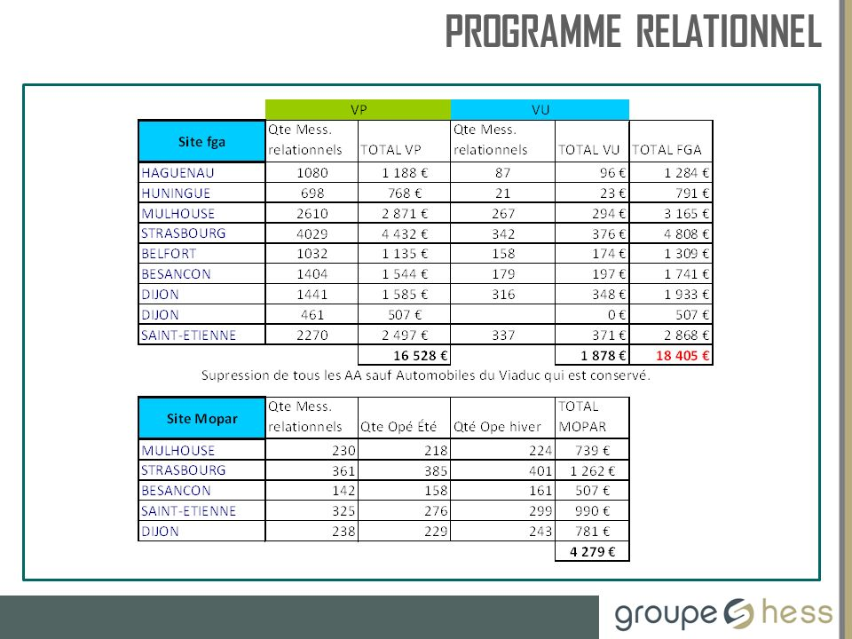 RESSOURCES HUMAINES PROGRAMME RELATIONNEL