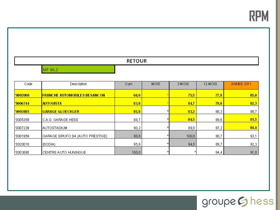 RESSOURCES HUMAINES FORMATION AUGMENTATION TAUX DE REMBOURSEMENT GARANTIE Augmentation de 2 % sur le taux de remboursement main dœuvre en garantie à partir du 15.09.2012.
