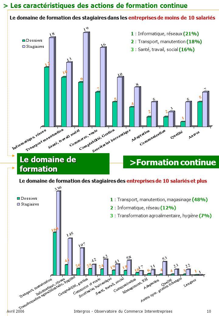 Avril 2006Intergros - Observatoire du Commerce Interentreprises10 > Les caractéristiques des actions de formation continue Le domaine de formation Le domaine de formation des stagiaires dans les entreprises de moins de 10 salariés Le domaine de formation des stagiaires des entreprises de 10 salariés et plus 1(21%) 1 : Informatique, réseaux (21%) 2(18%) 2 : Transport, manutention (18%) 3(16%) 3 : Santé, travail, social (16%) 1 ( 48%) 1 : Transport, manutention, magasinage ( 48%) 2(12%) 2 : Informatique, réseau (12%) 3(7%) 3 : Transformation agroalimentaire, hygiène (7%) >Formation continue