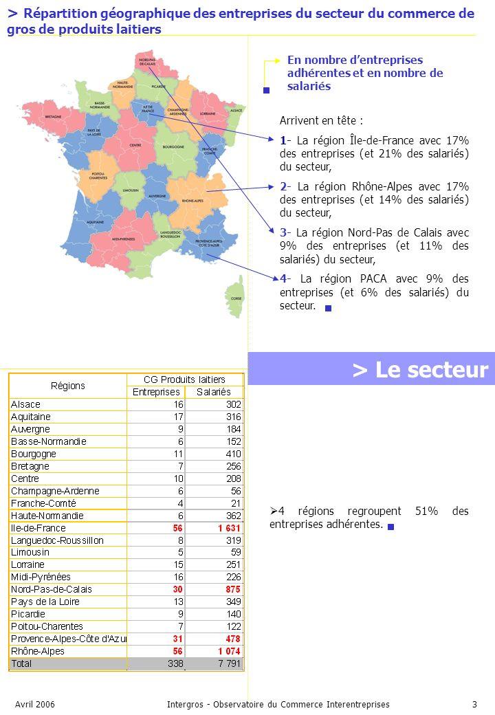 Avril 2006Intergros - Observatoire du Commerce Interentreprises3 > Le secteur > Répartition géographique des entreprises du secteur du commerce de gros de produits laitiers 4 régions regroupent 51% des entreprises adhérentes.