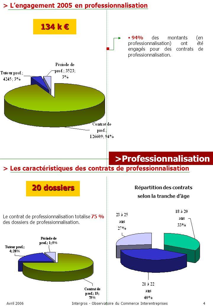 Avril 2006Intergros - Observatoire du Commerce Interentreprises4 >Professionnalisation > Lengagement 2005 en professionnalisation 134 k 134 k 20 dossiers Le contrat de professionnalisation totalise 75 % des dossiers de professionnalisation.