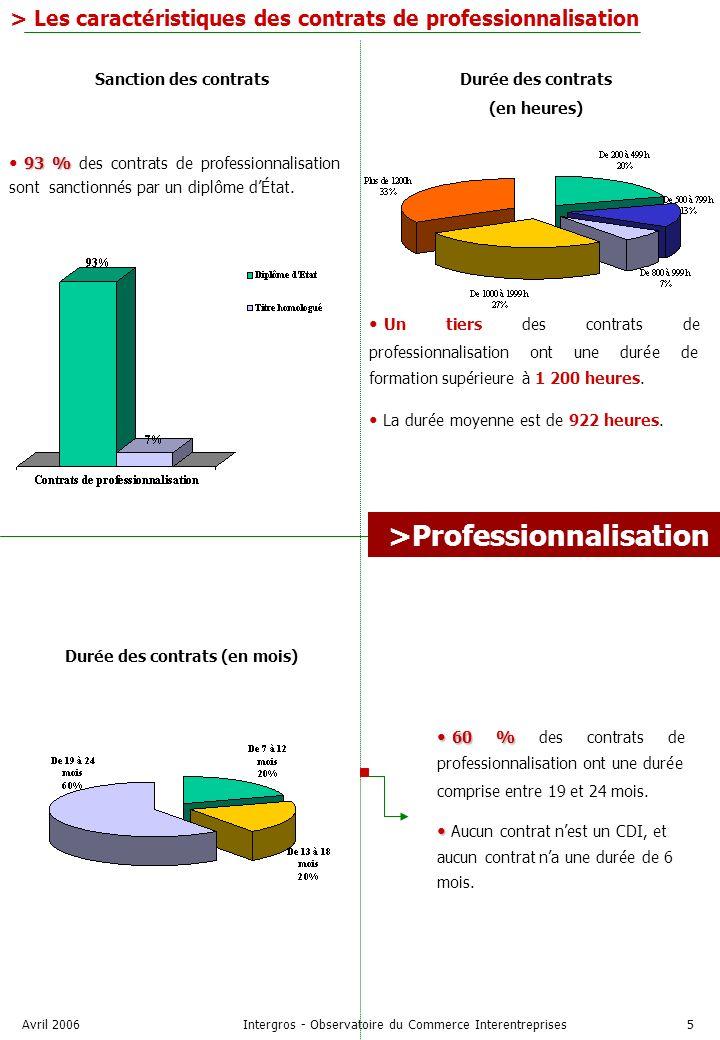 Avril 2006Intergros - Observatoire du Commerce Interentreprises5 > Les caractéristiques des contrats de professionnalisation 93 % 93 % des contrats de professionnalisation sont sanctionnés par un diplôme dÉtat.