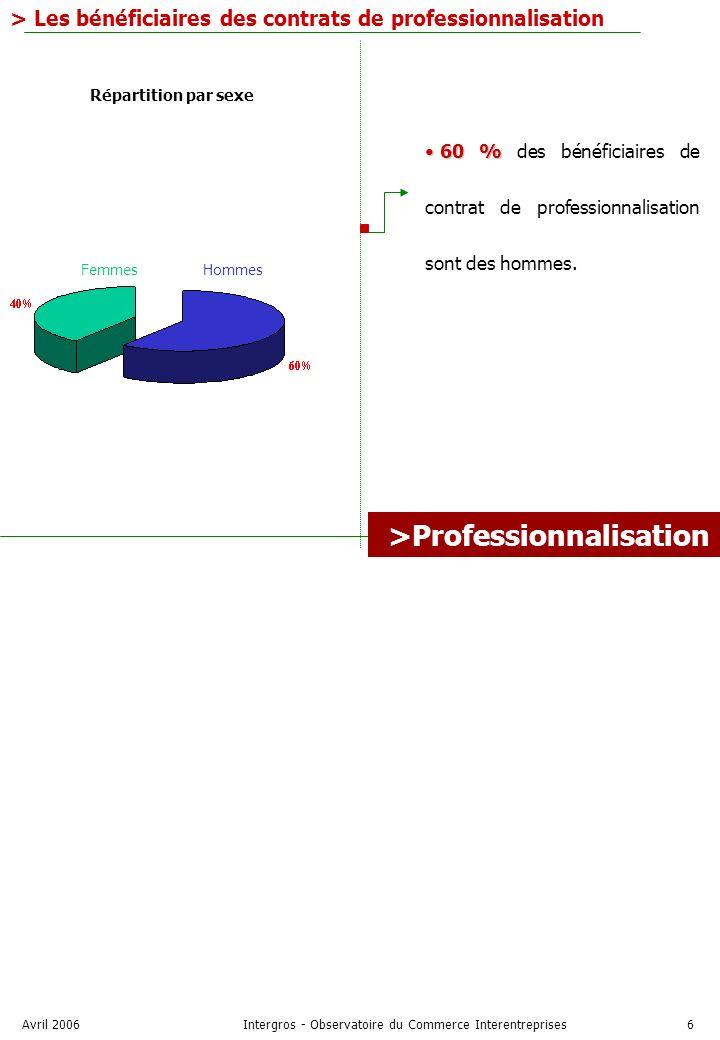 Avril 2006Intergros - Observatoire du Commerce Interentreprises6 > Les bénéficiaires des contrats de professionnalisation Hommes Femmes 60 % 60 % des bénéficiaires de contrat de professionnalisation sont des hommes.