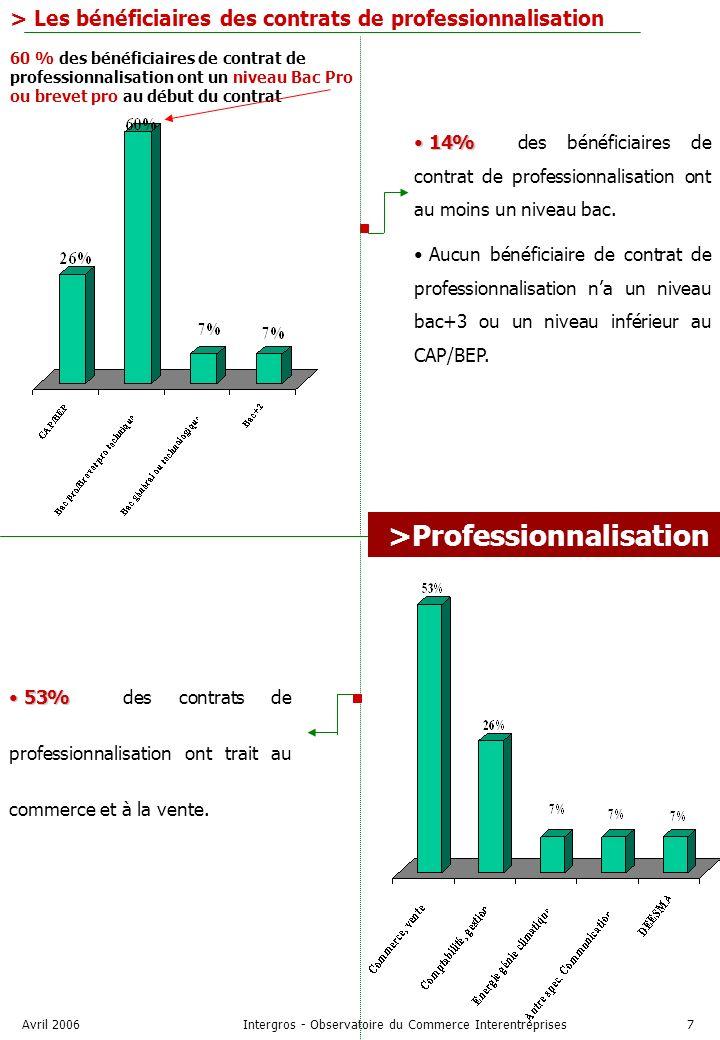 Avril 2006Intergros - Observatoire du Commerce Interentreprises7 > Les bénéficiaires des contrats de professionnalisation 14% 14% des bénéficiaires de contrat de professionnalisation ont au moins un niveau bac.