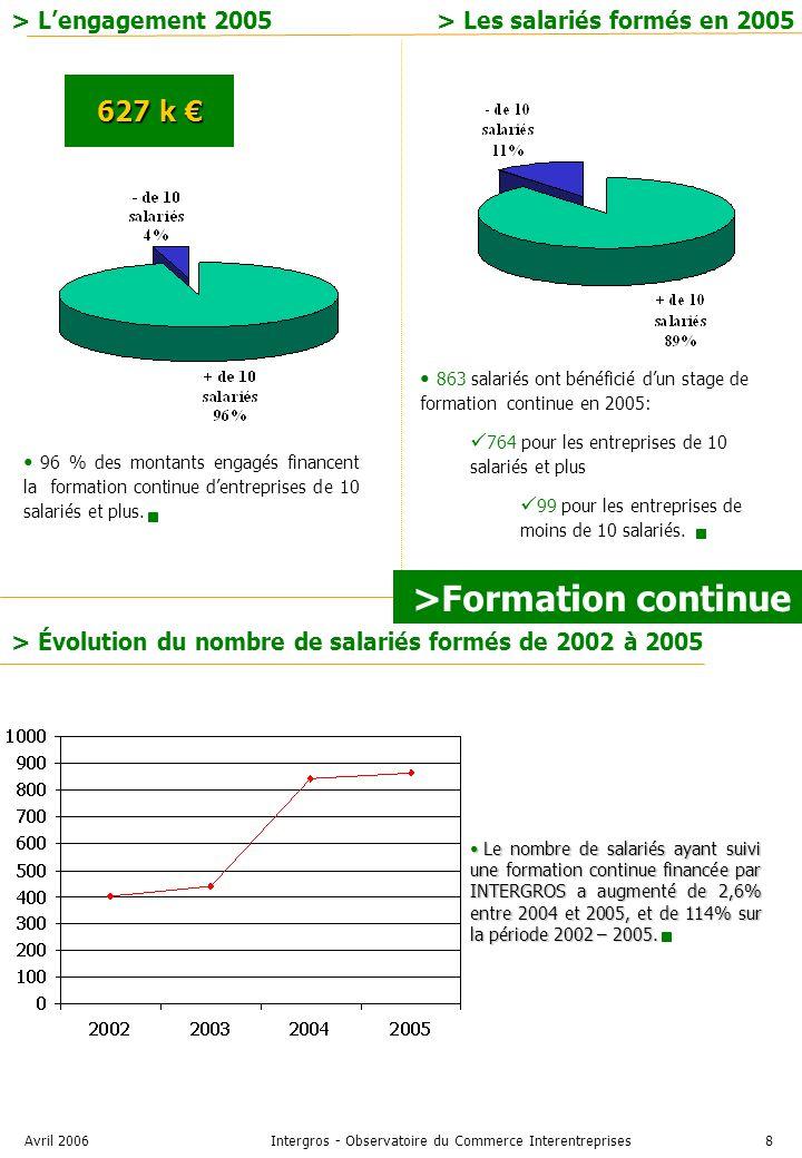Avril 2006Intergros - Observatoire du Commerce Interentreprises8 > Lengagement 2005 627 k 627 k 863 salariés ont bénéficié dun stage de formation continue en 2005: 764 pour les entreprises de 10 salariés et plus 99 pour les entreprises de moins de 10 salariés.