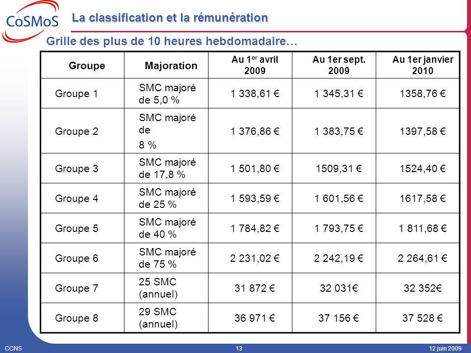 CCNS1312 juin 2009 La classification et la rémunération GroupeMajoration Au 1 er avril 2009 Au 1er sept. 2009 Au 1er janvier 2010 Groupe 1 SMC majoré