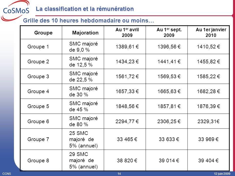 CCNS1412 juin 2009 La classification et la rémunération GroupeMajoration Au 1 er avril 2009 Au 1 er sept. 2009 Au 1er janvier 2010 Groupe 1 SMC majoré