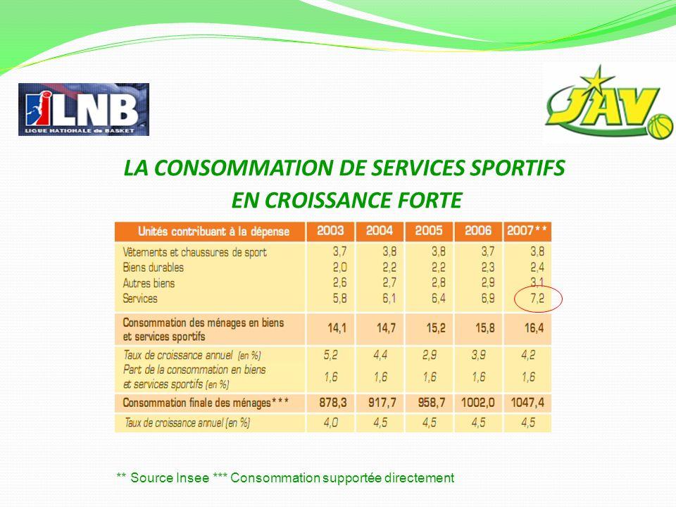 LA CONSOMMATION DE SERVICES SPORTIFS EN CROISSANCE FORTE ** Source Insee *** Consommation supportée directement