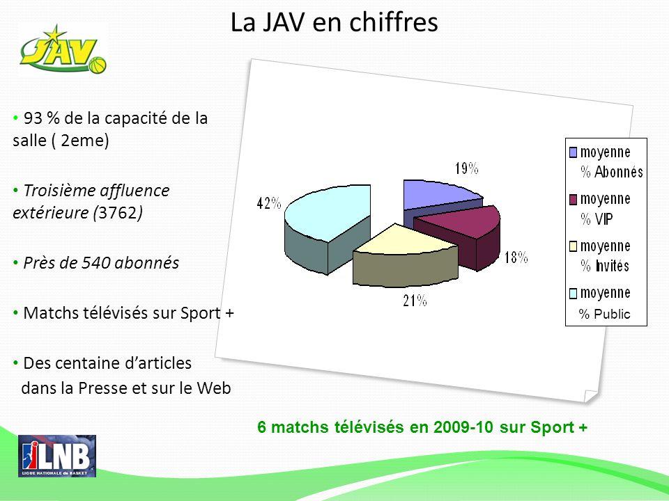 93 % de la capacité de la salle ( 2eme) Troisième affluence extérieure (3762) Près de 540 abonnés Matchs télévisés sur Sport + Des centaine darticles dans la Presse et sur le Web La JAV en chiffres 6 matchs télévisés en 2009-10 sur Sport + % Public