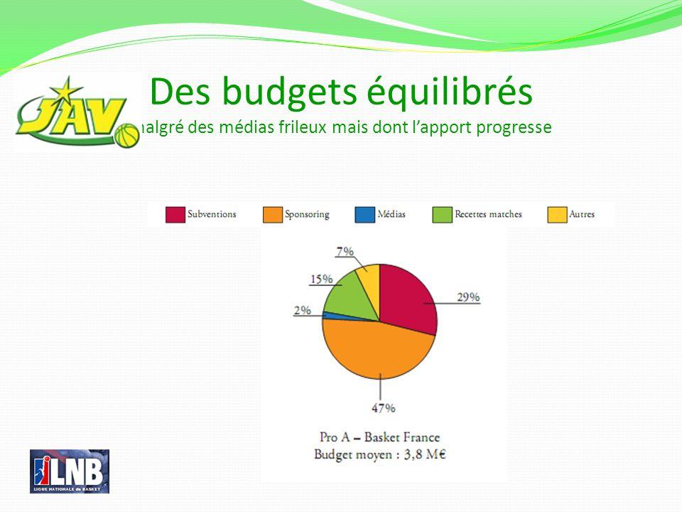 Des budgets équilibrés malgré des médias frileux mais dont lapport progresse