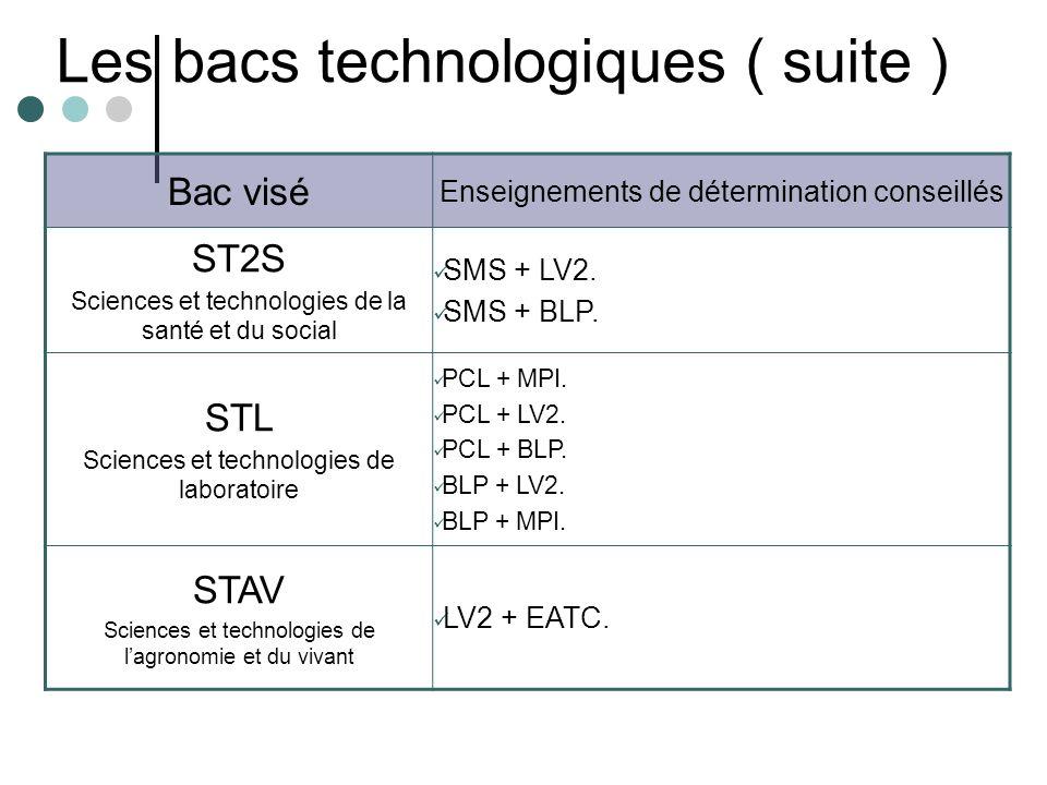 Les bacs technologiques ( suite ) Bac visé Enseignements de détermination conseillés ST2S Sciences et technologies de la santé et du social SMS + LV2.
