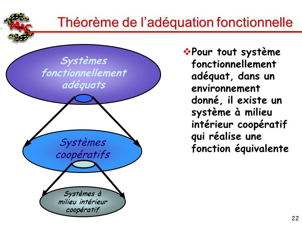 22 Théorème de ladéquation fonctionnelle Pour tout système fonctionnellement adéquat, dans un environnement donné, il existe un système à milieu intér