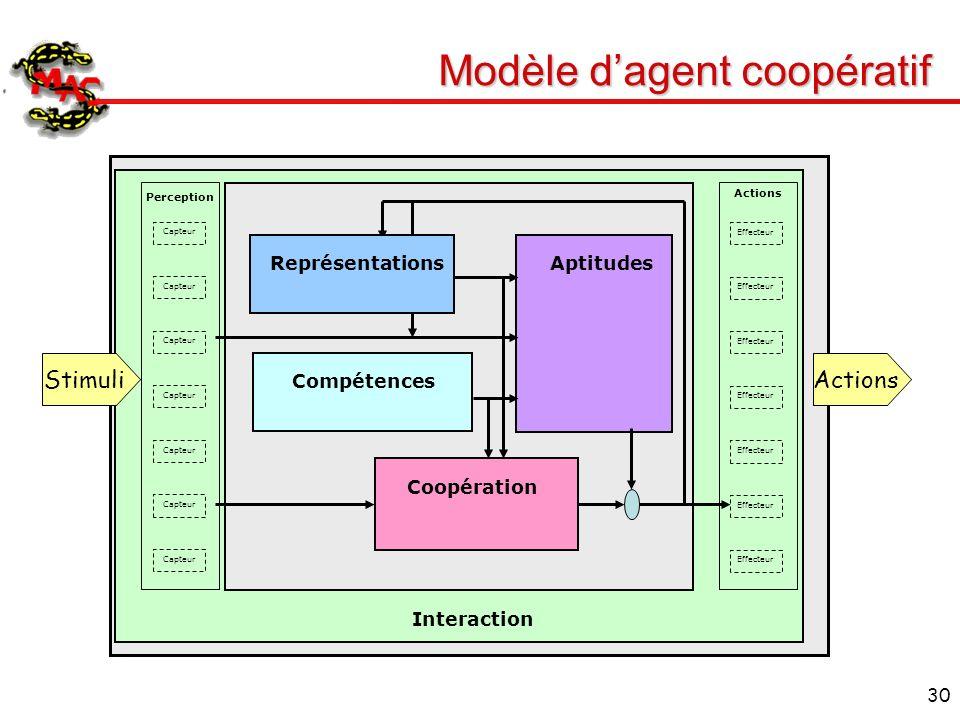 30 Modèle dagent coopératif Interaction Perception Actions Compétences AptitudesCoopération Capteur Effecteur StimuliActions Représentations