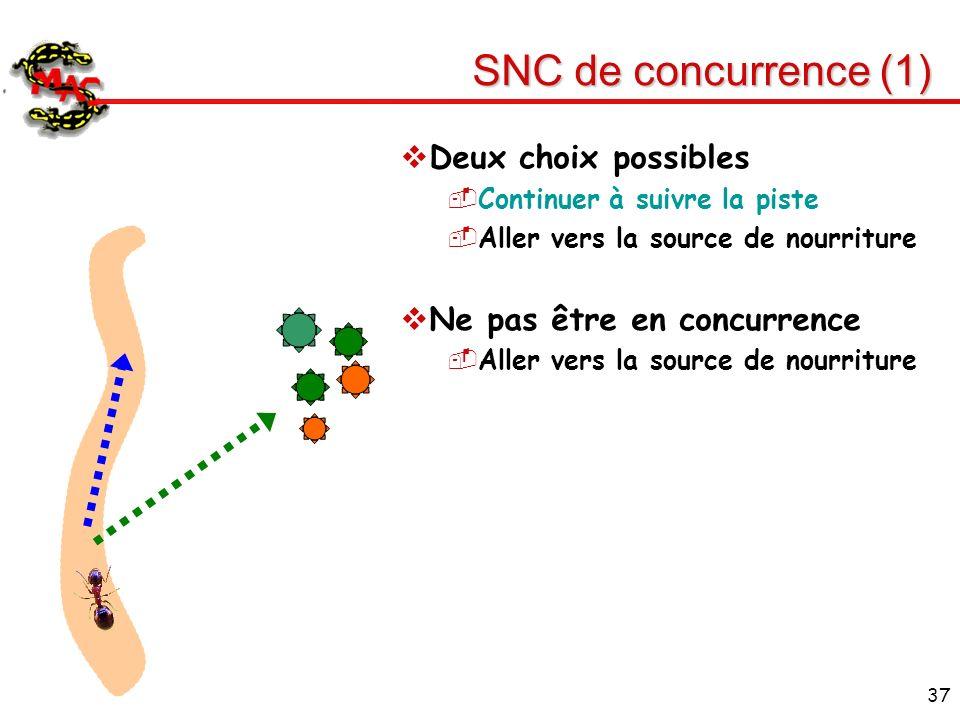 37 SNC de concurrence (1) Deux choix possibles Continuer à suivre la piste Aller vers la source de nourriture Ne pas être en concurrence Aller vers la