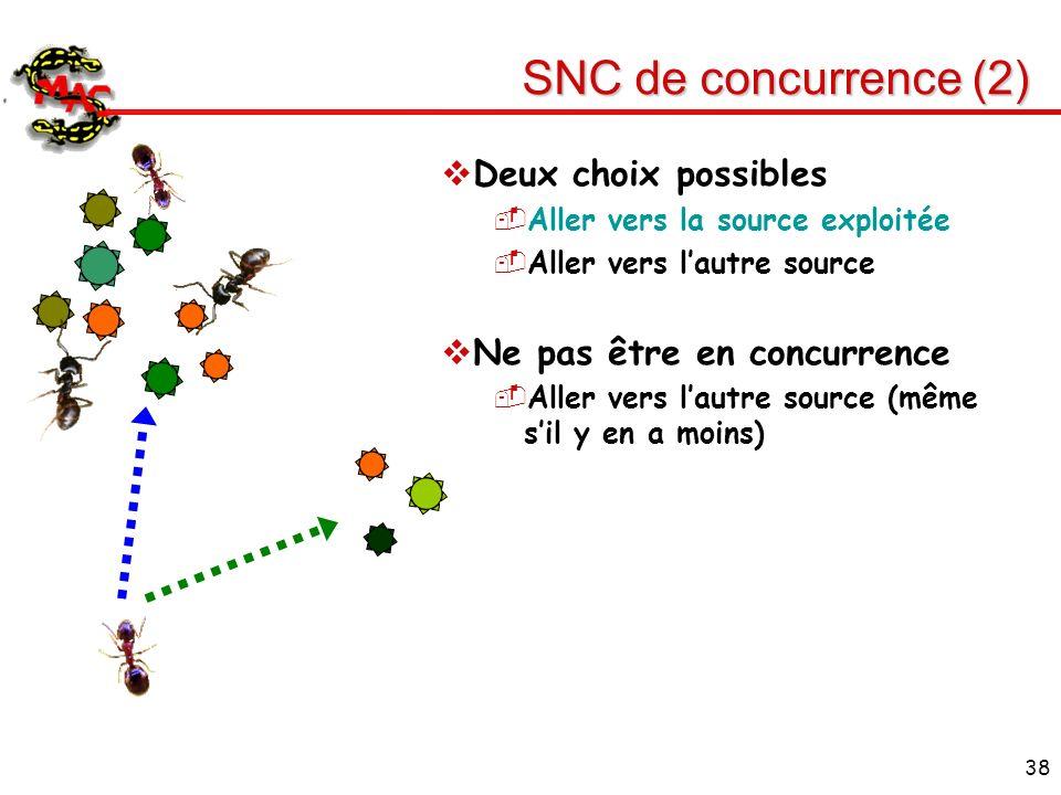 38 SNC de concurrence (2) Deux choix possibles Aller vers la source exploitée Aller vers lautre source Ne pas être en concurrence Aller vers lautre so