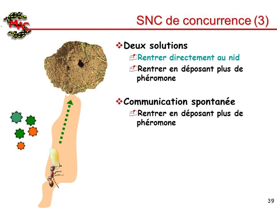 39 SNC de concurrence (3) Deux solutions Rentrer directement au nid Rentrer en déposant plus de phéromone Communication spontanée Rentrer en déposant