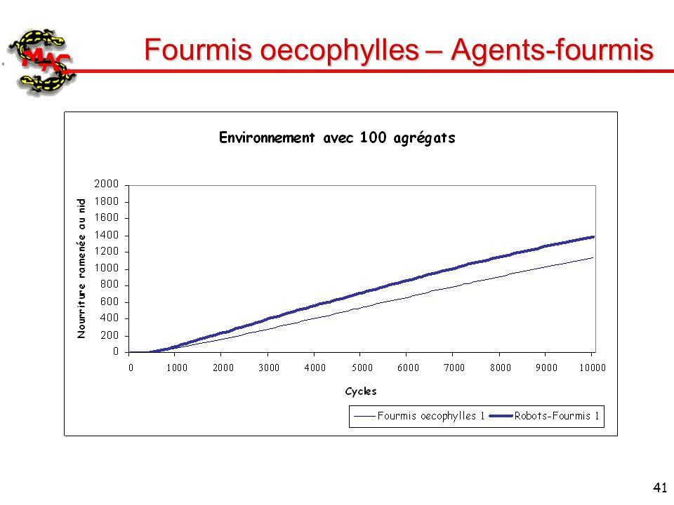 41 Fourmis oecophylles – Agents-fourmis