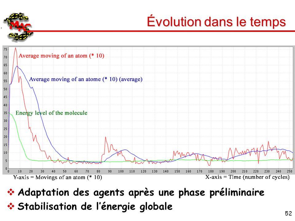 52 Évolution dans le temps Adaptation des agents après une phase préliminaire Stabilisation de lénergie globale