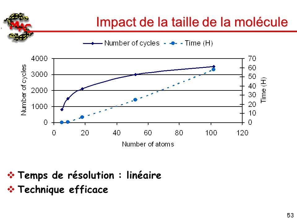 53 Impact de la taille de la molécule Temps de résolution : linéaire Technique efficace
