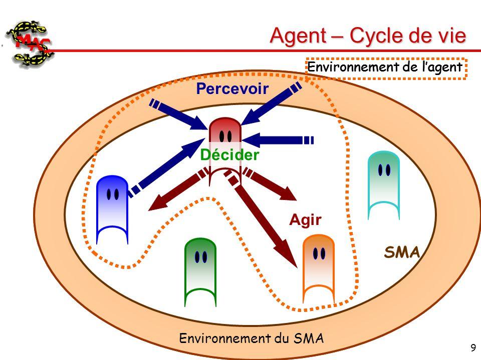 9 Agent – Cycle de vie SMA Décider Environnement du SMA Environnement de lagent Percevoir Agir
