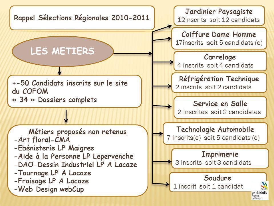 LES METIERS Jardinier Paysagiste 12inscrits soit 12 candidats Rappel Sélections Régionales 2010-2011 Coiffure Dame Homme 17inscrits soit 5 candidats (