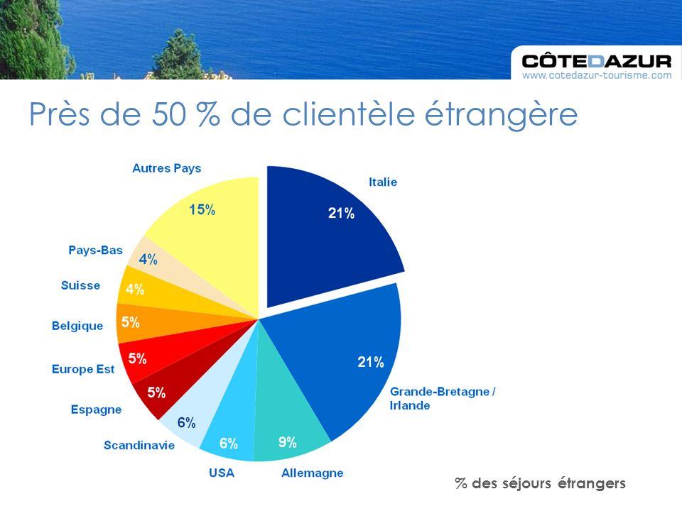 Près de 50 % de clientèle étrangère % des séjours étrangers