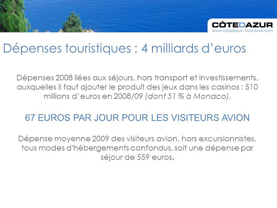 Dépenses touristiques : 4 milliards deuros Dépenses 2008 liées aux séjours, hors transport et investissements, auxquelles il faut ajouter le produit des jeux dans les casinos : 510 millions deuros en 2008/09 (dont 51 % à Monaco).