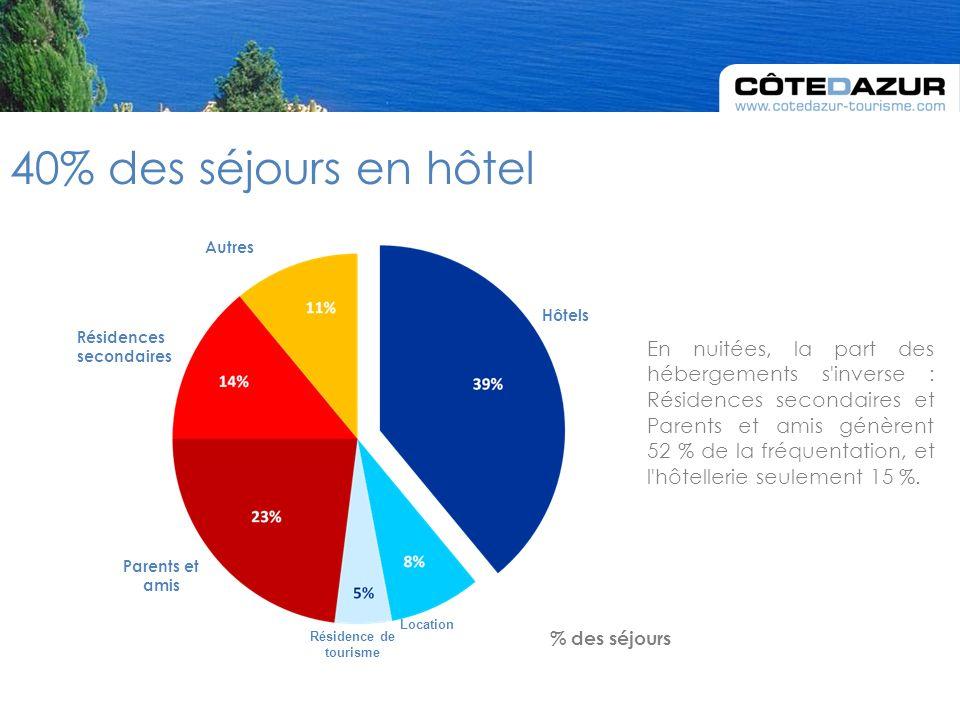 En nuitées, la part des hébergements s inverse : Résidences secondaires et Parents et amis génèrent 52 % de la fréquentation, et l hôtellerie seulement 15 %.