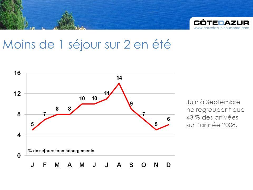 Juin à Septembre ne regroupent que 43 % des arrivées sur lannée 2008.
