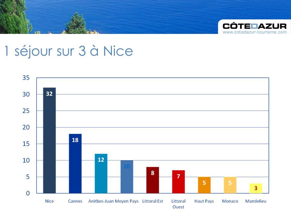 1 séjour sur 3 à Nice
