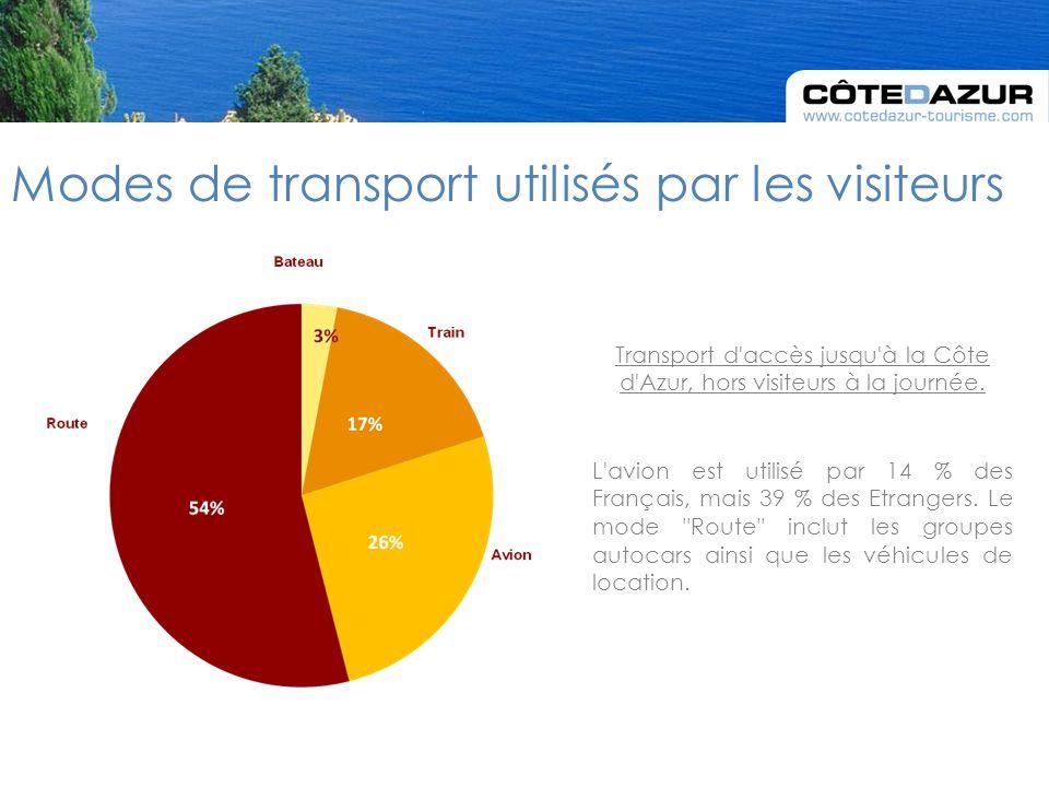 Modes de transport utilisés par les visiteurs L avion est utilisé par 14 % des Français, mais 39 % des Etrangers.