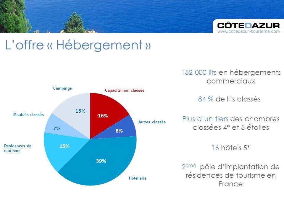 Loffre « Hébergement » 152 000 lits en hébergements commerciaux 84 % de lits classés Plus dun tiers des chambres classées 4* et 5 étoiles 16 hôtels 5* 2 ème pôle dimplantation de résidences de tourisme en France