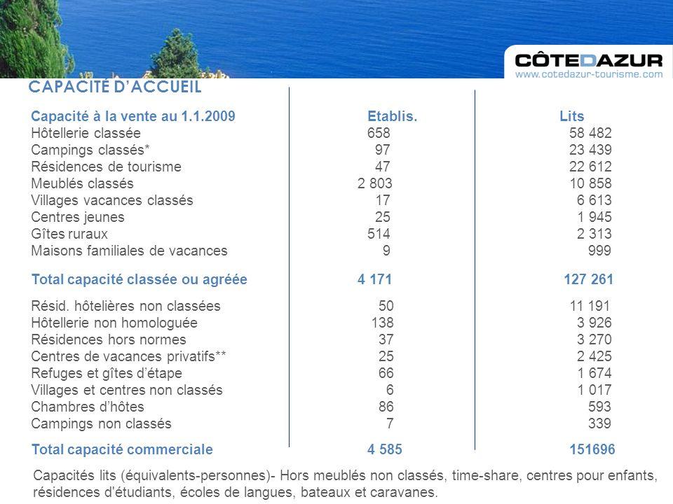 CAPACITÉ DACCUEIL Capacité à la vente au 1.1.2009 Etablis.