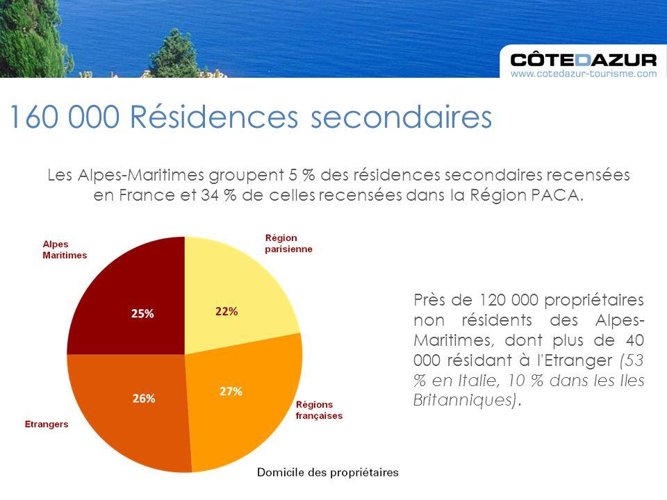 Les Alpes-Maritimes groupent 5 % des résidences secondaires recensées en France et 34 % de celles recensées dans la Région PACA.