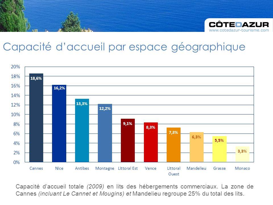 Capacité daccueil totale (2009) en lits des hébergements commerciaux.
