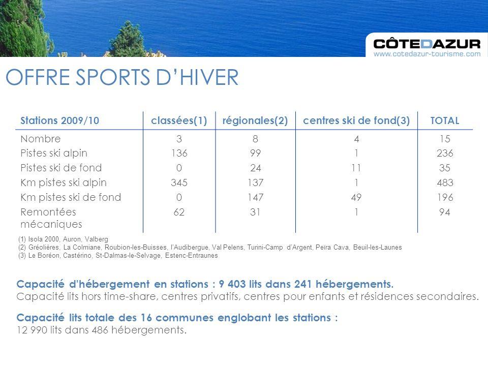 OFFRE SPORTS DHIVER Stations 2009/10classées(1)régionales(2)centres ski de fond(3)TOTAL Nombre Pistes ski alpin Pistes ski de fond Km pistes ski alpin Km pistes ski de fond Remontées mécaniques 3 136 0 345 0 62 8 99 24 137 147 31 4 1 11 1 49 1 15 236 35 483 196 94 (1) Isola 2000, Auron, Valberg (2) Gréolières, La Colmiane, Roubion-les-Buisses, lAudibergue, Val Pelens, Turini-Camp dArgent, Peïra Cava, Beuil-les-Launes (3) Le Boréon, Castérino, St-Dalmas-le-Selvage, Estenc-Entraunes Capacité d hébergement en stations : 9 403 lits dans 241 hébergements.
