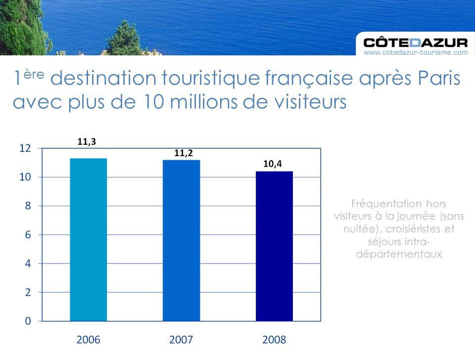 1 ère destination touristique française après Paris avec plus de 10 millions de visiteurs Fréquentation hors visiteurs à la journée (sans nuitée), croisiéristes et séjours intra- départementaux