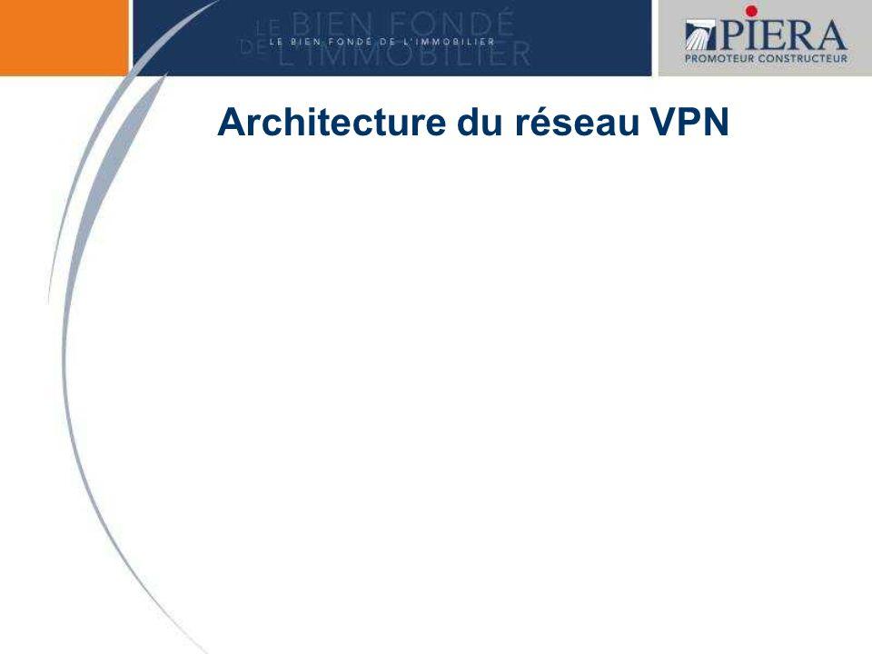 Architecture du réseau VPN