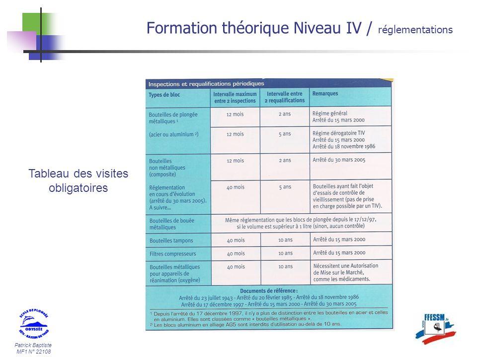 Patrick Baptiste MF1 N° 22108 Formation théorique Niveau IV / réglementations Tableau des visites obligatoires