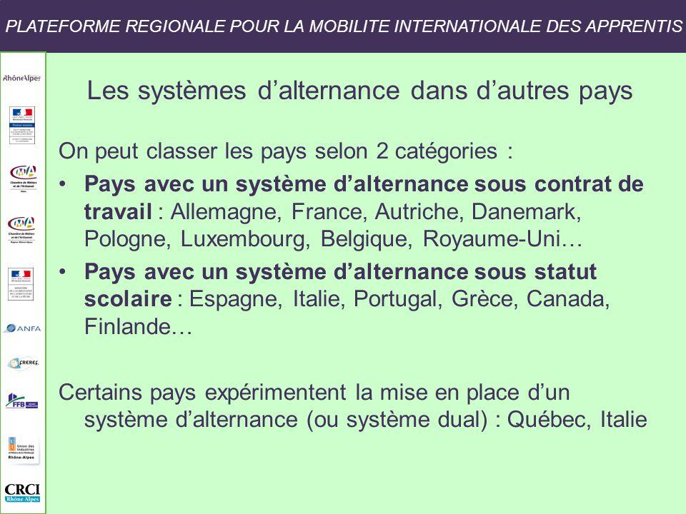 PLATEFORME REGIONALE POUR LA MOBILITE INTERNATIONALE DES APPRENTIS Les clefs de réussite dun projet de mobilité internationale des apprentis