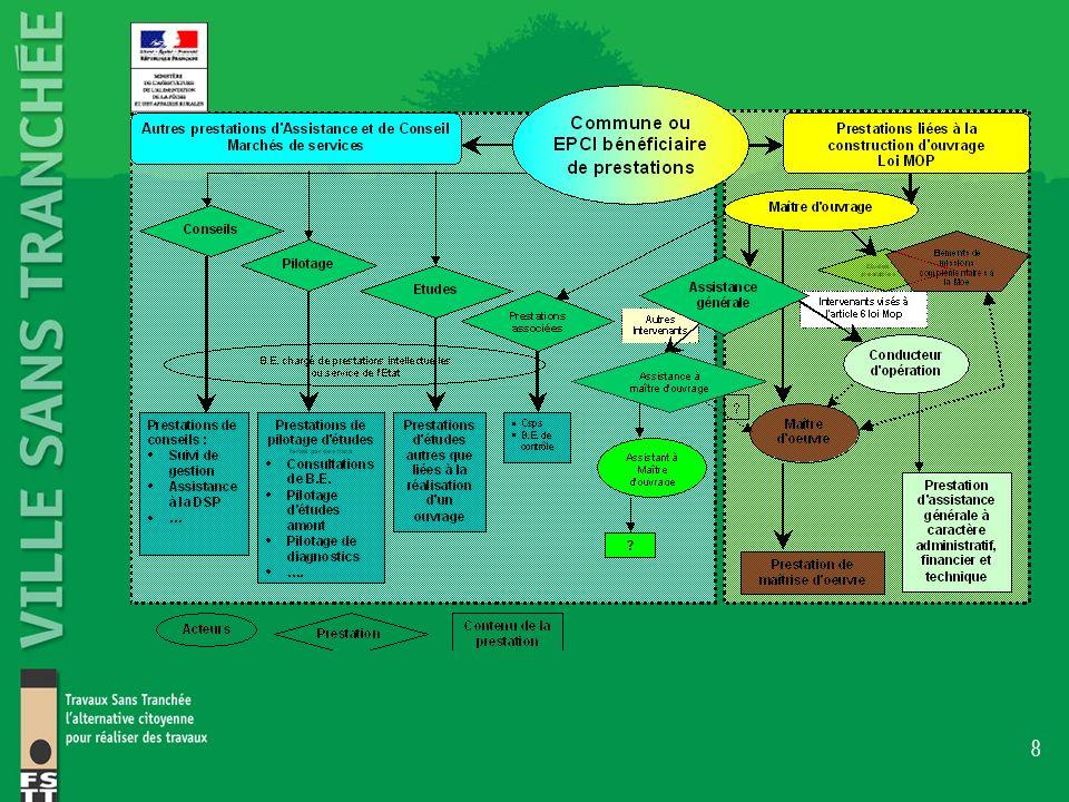 9 Obligations du maître de louvrage et du maître dœuvre Loi n° 93-1418 du 31 décembre 1993 (Article L.