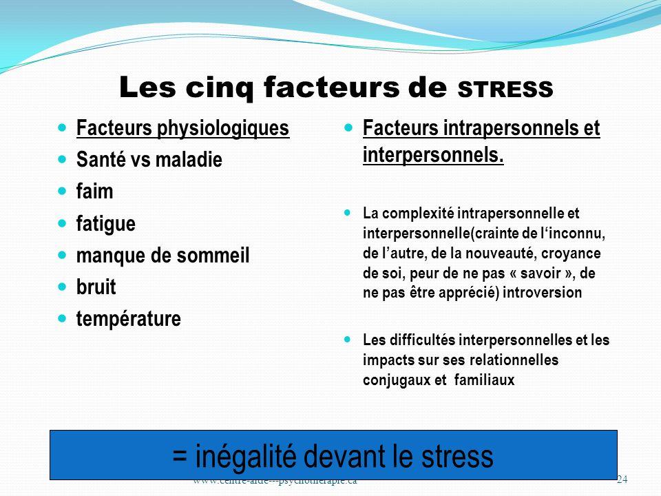 Les cinq facteurs de STRESS Facteurs physiologiques Santé vs maladie faim fatigue manque de sommeil bruit température Facteurs intrapersonnels et inte